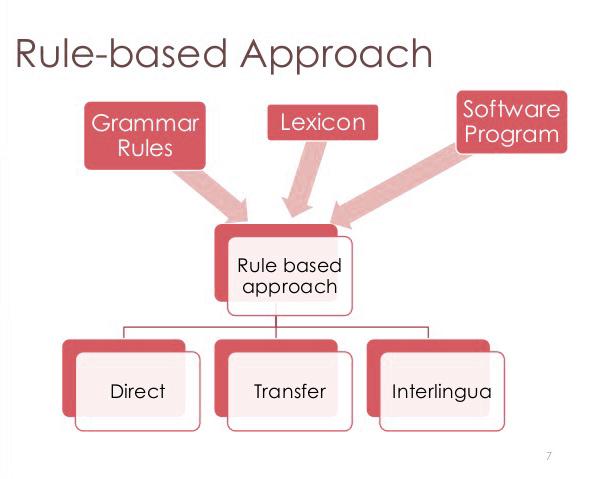machine-translation-approaches-7-638